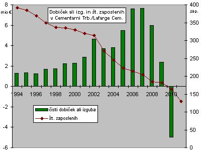 Dobiček in število zaposlenih