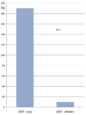 Meritve talija v juniju in oktobru 2007