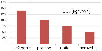 Emisije CO2 glede na vir energije (kg/MWh)