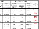 Primerjava meritev pred in po uvedbi petrolkoksa